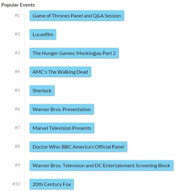 SDCC 2015 top 10 popular panels